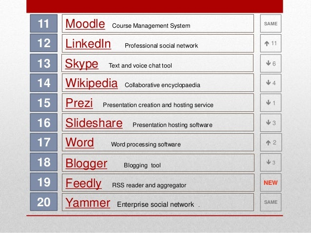 11  Moodle  12  LinkedIn  13  Skype  14  Wikipedia  15  Prezi  16  Slideshare  17  Word  18  Blogger  19  Feedly  20  Yamm...