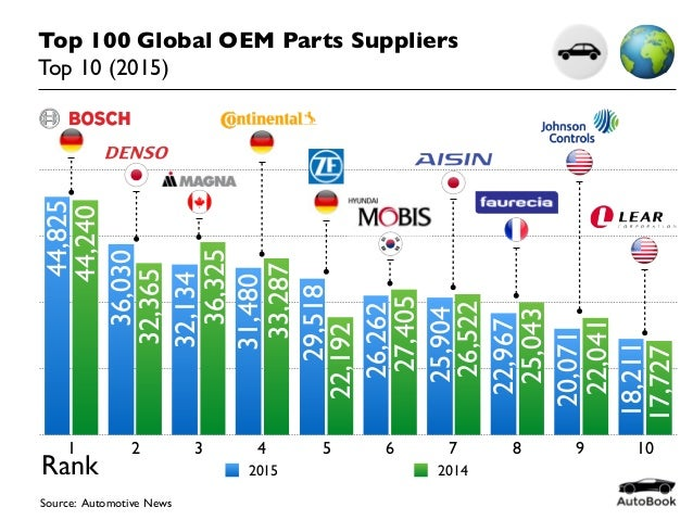 Top 100 Global OEM Parts Suppliers Top 10 (2015) Source: Automotive News 2015 2014 44,825 44,240 36,030 32,365 32,134 36,3...