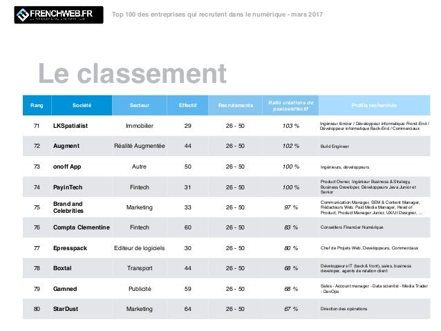 Le classement Top 100 des entreprises qui recrutent dans le numérique - mars 2017 Rang Société Secteur Effectif Recrutemen...