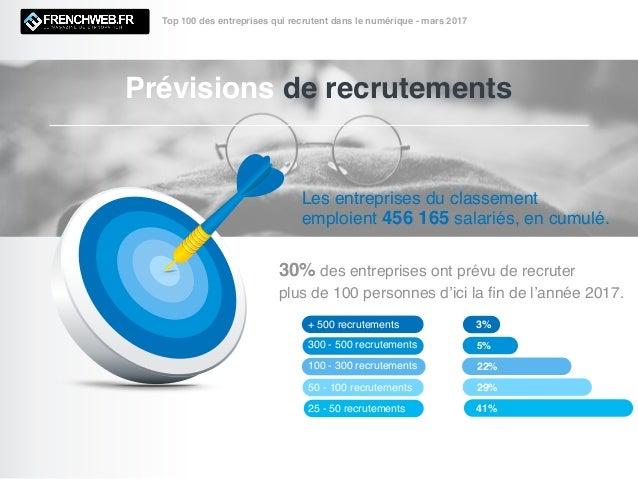 Prévisions de recrutements Top 100 des entreprises qui recrutent dans le numérique - mars 2017 Les entreprises du classeme...