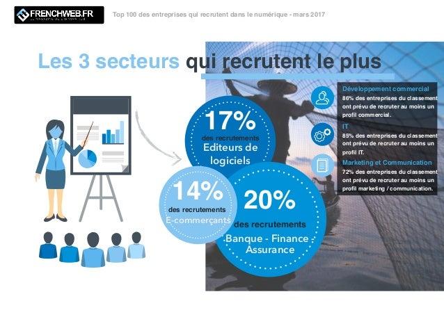 des recrutements 17% des recrutements 20%des recrutements 14% Les 3 secteurs qui recrutent le plus Top 100 des entreprises...
