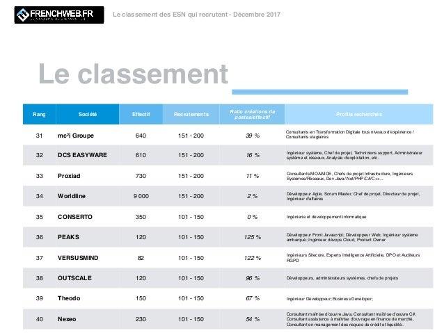 top 100 esn qui recrutent en 2018