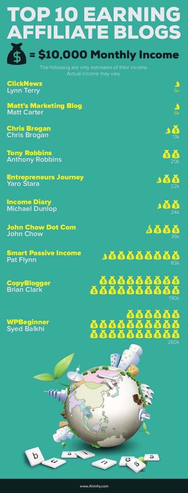 TOP 10 EARNING ClickNewz Lynn Terry Matt's Marketing Blog Matt Carter Chris Brogan Chris Brogan Tony Robbins Anthony Robbi...
