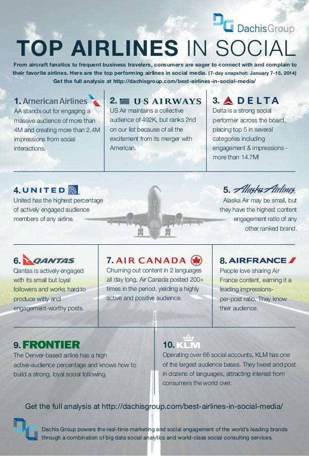 TOP AIRLINES IN SOCIAL  From aircraft fanatics to frequent business travelers, consumers are eager to connect with and com...