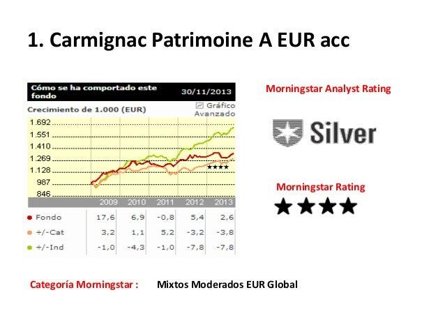 1. Carmignac Patrimoine A EUR acc Morningstar Analyst Rating  Morningstar Rating  Categoría Morningstar :  Mixtos Moderado...