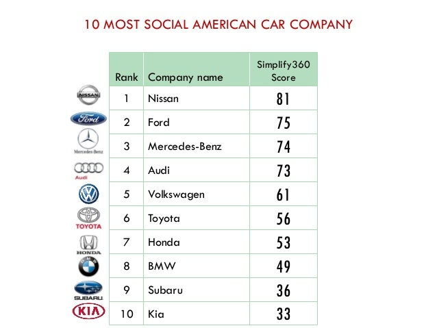 Biggest Cars Companies In The World