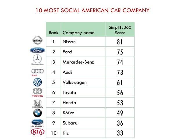 sc 1 st  SlideShare & 10 MOST SOCIAL AMERICAN CAR markmcfarlin.com