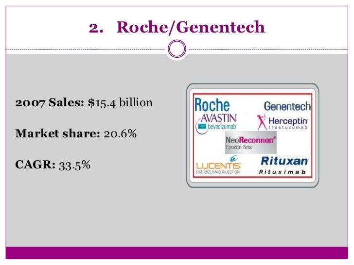 top 10 biotech companies amp market share 2008