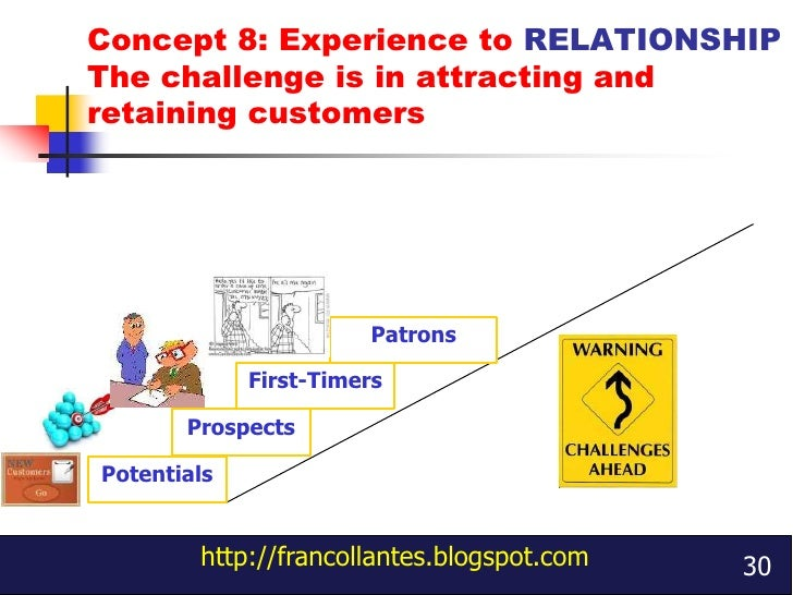 creating customer value satisfaction and loyalty Creating high customer satisfaction starts with a careful assessment to determine needs and uncover expectations with  but when value is one-sided, loyalty suffers.