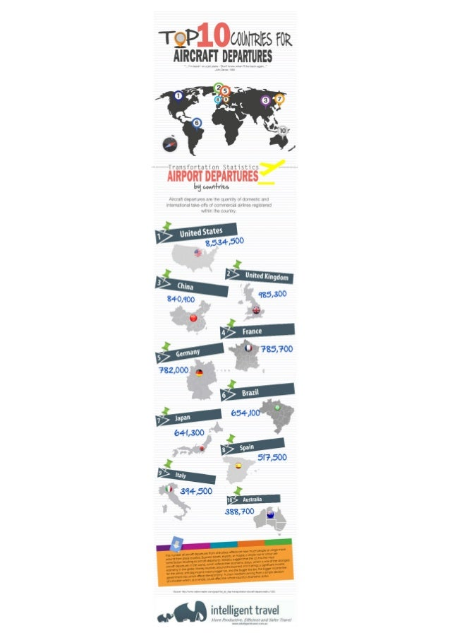 Top 10 countries for airport departures.infographic.intelligent travel.travel risk management