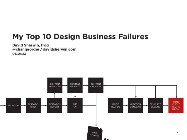 1My Top 10 Design Business FailuresDavid Sherwin, frog@changeorder / davidsherwin.com06.24.13PROPOSALRESEARCHBRIEFRESEARCH...