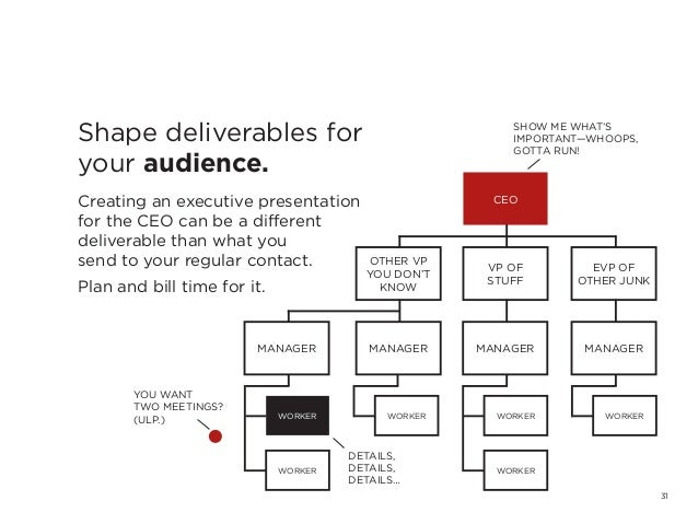 31Shape deliverables foryour audience.Creating an executive presentationfor the CEO can be a differentdeliverable than wha...