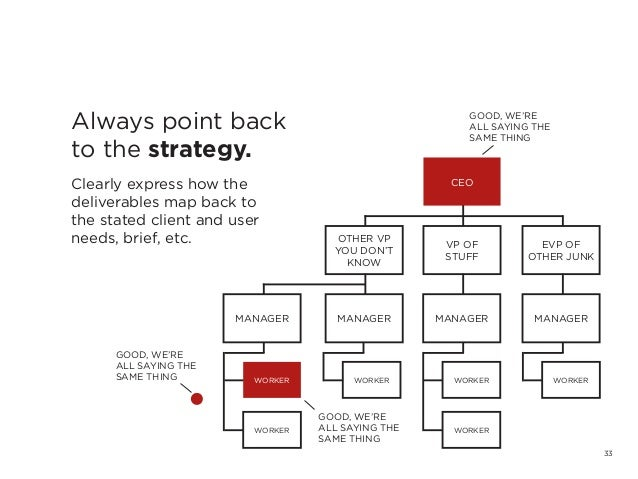 33Always point backto the strategy.Clearly express how thedeliverables map back tothe stated client and userneeds, brief, ...