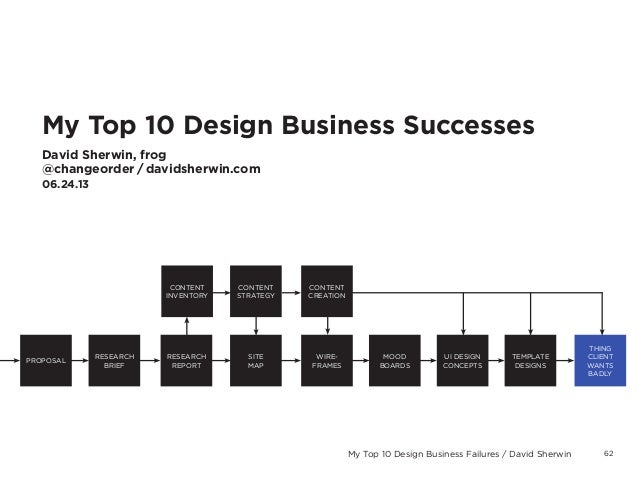 62My Top 10 Design Business Failures / David SherwinMy Top 10 Design Business SuccessesDavid Sherwin, frog@changeorder / d...