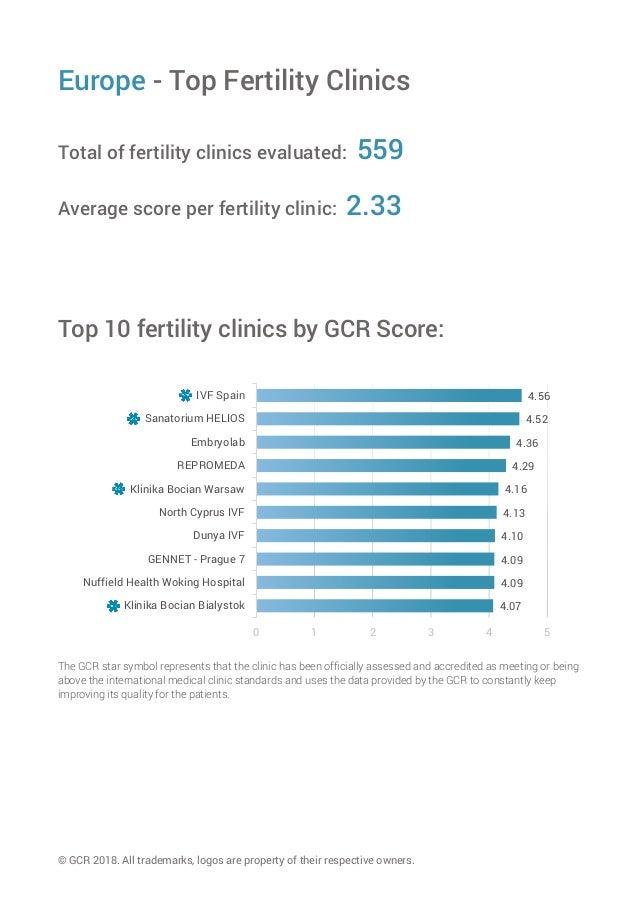 EUROPE: TOP 10 Fertility Clinics in 2018 (English Speaking) Slide 3