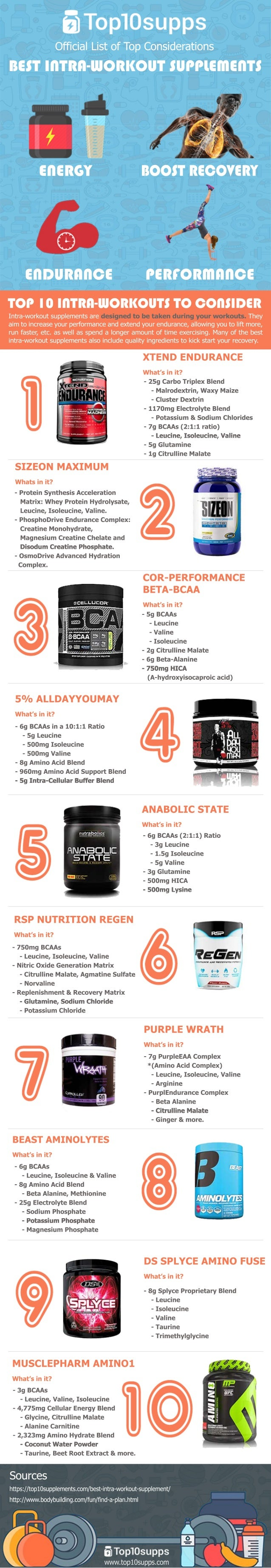 Top 10 Intra Workout Supplements (Keep Your Body at it's