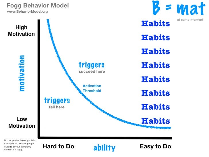 Fogg Behavior Model  www.BehaviorModel.org                                                                  B = mat   at s...
