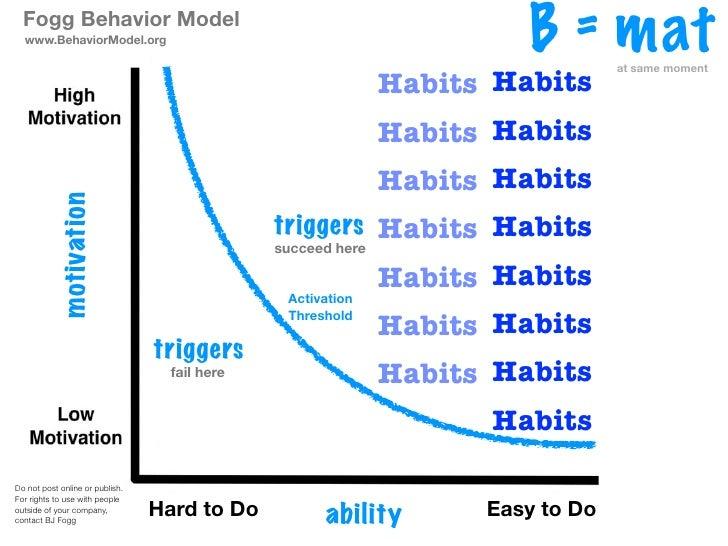Fogg Behavior Model  www.BehaviorModel.org                                                                       B = mat  ...