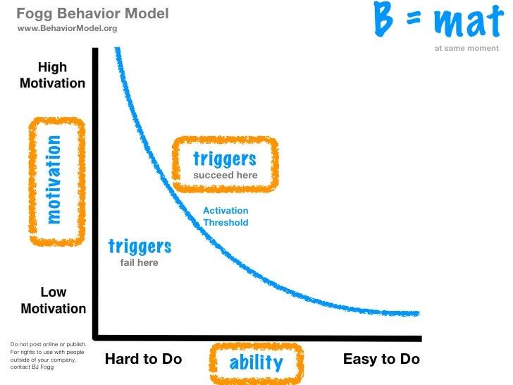 Fogg Behavior Model  www.BehaviorModel.org                                                                  B = mat   at s...