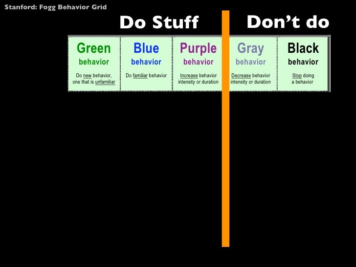 Stanford: Fogg Behavior Grid                                                 Do Stuff                                     ...