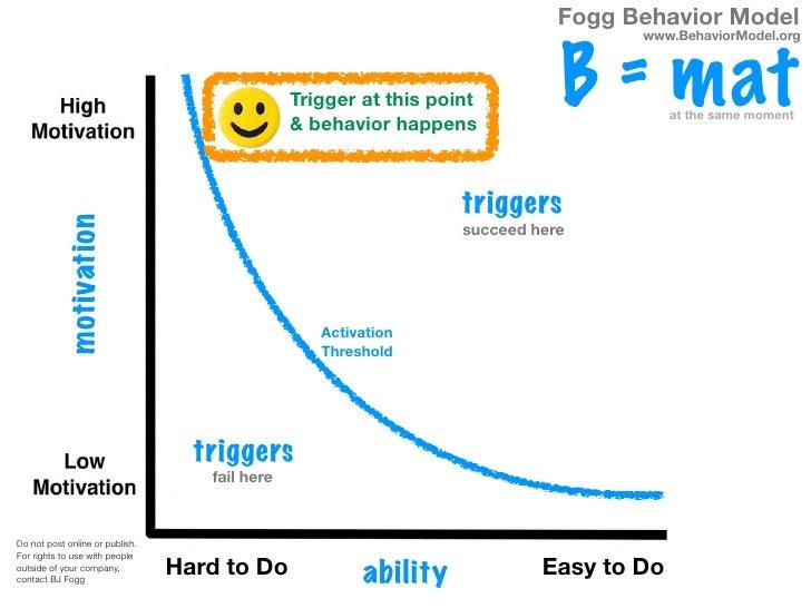 Fogg Behavior Model                                                                                    www.BehaviorModel.o...