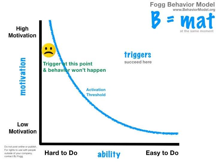 Fogg Behavior Model                                                                                www.BehaviorModel.org  ...