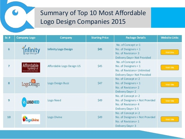 Top 10 Most Affordable Logo Design Companies 2015