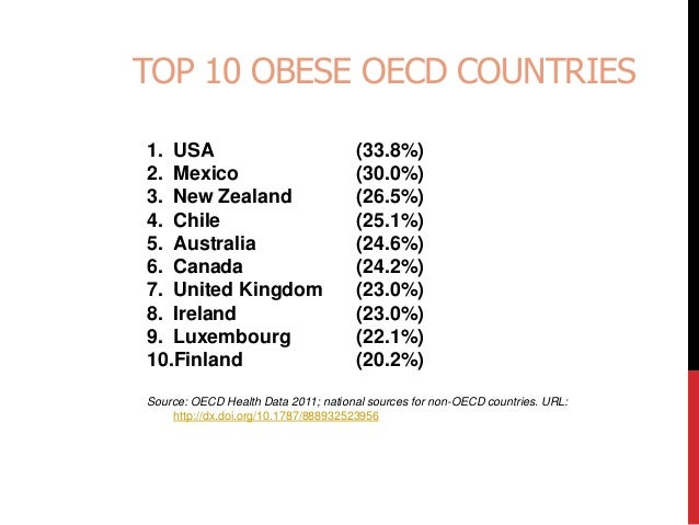 top 10 obese countries in the world