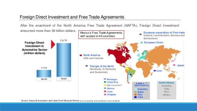 Top 10 opportunities in the automotive and auto parts industries in m 10 foreign direct investment and free trade agreements platinumwayz