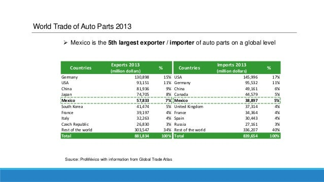 Top 10 opportunities in the automotive and auto parts