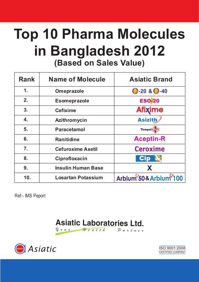 Top 10 Pharma Moleculesin Bangladesh 2012(Based on Sales Value)OmeprazoleEsomeprazoleCefiximeAzithromycinParacetamolRaniti...
