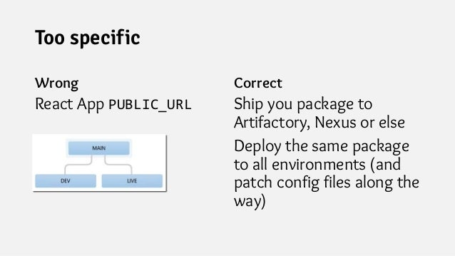 Too specific Wrong React App PUBLIC_URL Correct Ship you package to Artifactory, Nexus or else Deploy the same package to ...