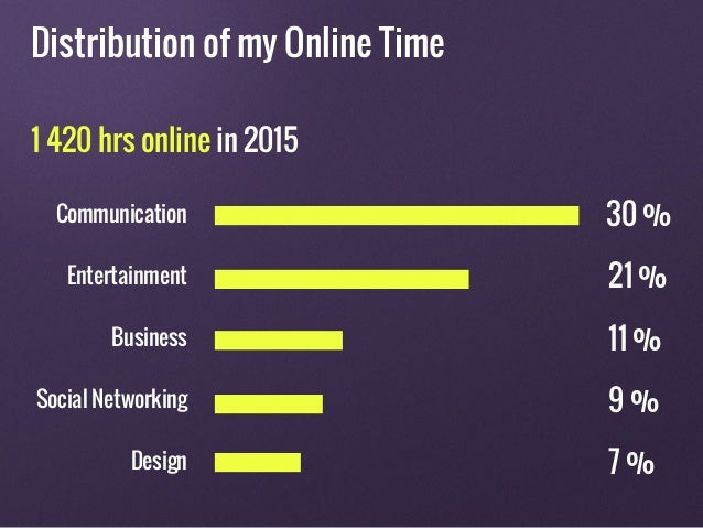 Distribution of my Online Time 1 420 hrs online in 2015 Communication Entertainment Business Social Networking Design 30 %...