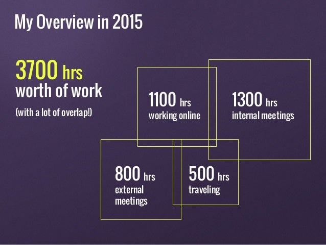 800 hrs external meetings (with a lot of overlap!) 1300 hrs internal meetings 1100 hrs working online 500 hrs traveling 37...
