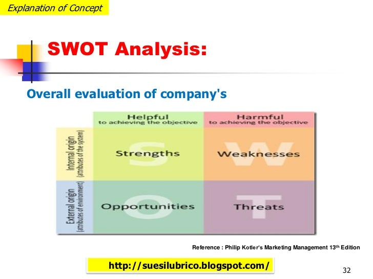 swot analysis to evaluate citibank s e business strategy Program goal review using swot analysis program strategy  a strategic plan is a document that describes your program's  (eg, strategic plan, evaluation.