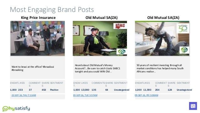 Most Engaging Brand Posts King Price Insurance 22-SEP-16, THU 7:11AM Want to braai at the office? #braailaai #braaiking EN...