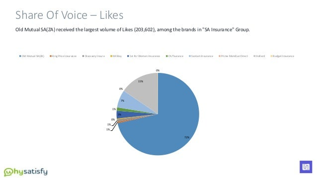 """Old Mutual SA(ZA) received the largest volume of Likes (203,602), among the brands in """"SA Insurance"""" Group. 72% 1% 1% 0% 3..."""