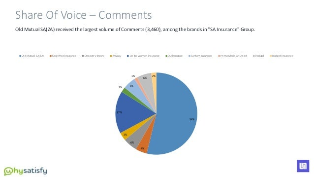"""Old Mutual SA(ZA) received the largest volume of Comments (3,460), among the brands in """"SA Insurance"""" Group. 54% 4% 6% 3% ..."""