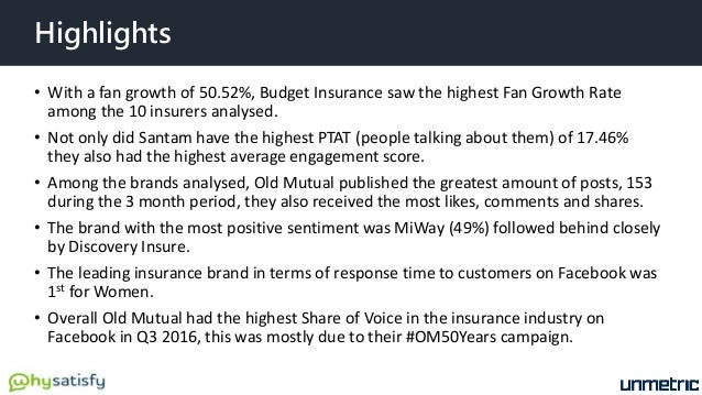 Highlights • With a fan growth of 50.52%, Budget Insurance saw the highest Fan Growth Rate among the 10 insurers analysed....