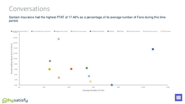 Santam Insurance had the highest PTAT of 17.46% as a percentage of its average number of Fans during this time period. 0.0...