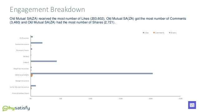 Old Mutual SA(ZA) received the most number of Likes (203,602), Old Mutual SA(ZA) got the most number of Comments (3,460) a...