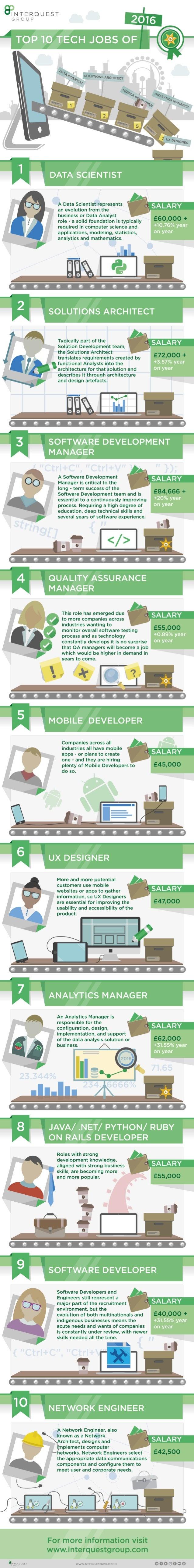 Top 10 Tech Jobs for 2016