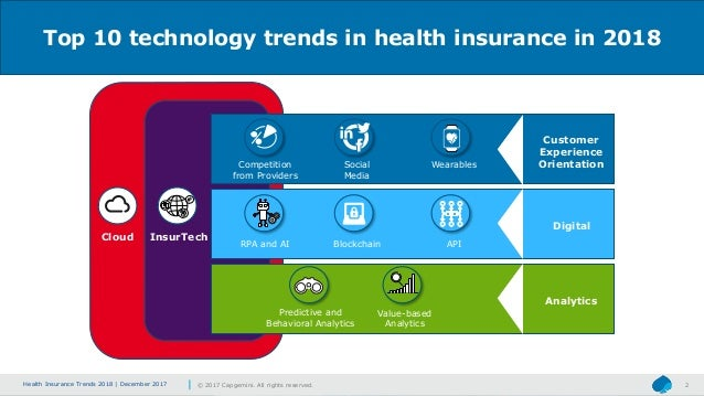 Top 10 Technology Trends In Health Insurance 2018