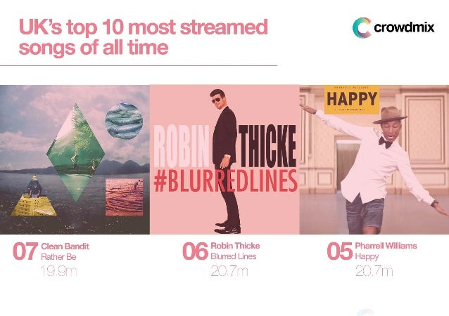 Top 10 Most Streamed Songs Of All Time Slide 3