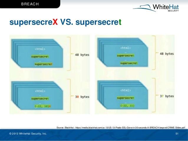 supersecreX VS. supersecret © 2013 WhiteHat Security, Inc. 51 BREACH Source: BlackHat - https://media.blackhat.com/us-13/U...