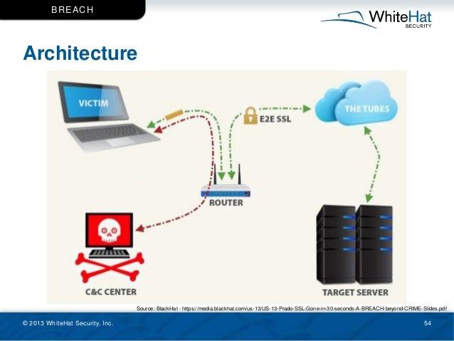 Architecture © 2013 WhiteHat Security, Inc. 54 BREACH Source: BlackHat - https://media.blackhat.com/us-13/US-13-Prado-SSL-...
