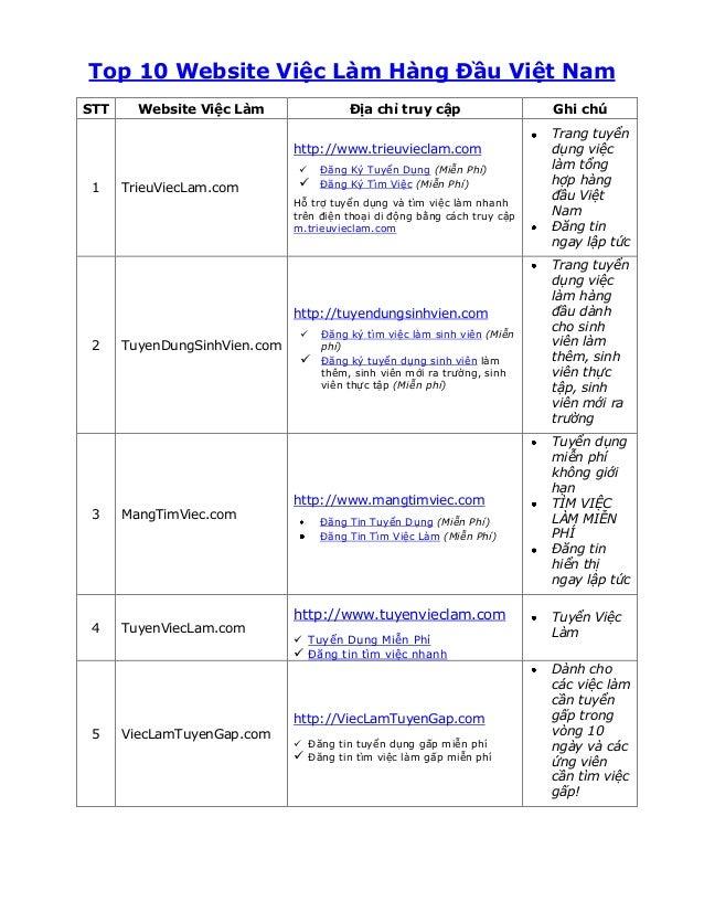 Top 10 Website Việc Làm Hàng Đầu Việt Nam STT  Website Việc Làm  Địa chỉ truy cập http://www.trieuvieclam.com   1  TrieuV...