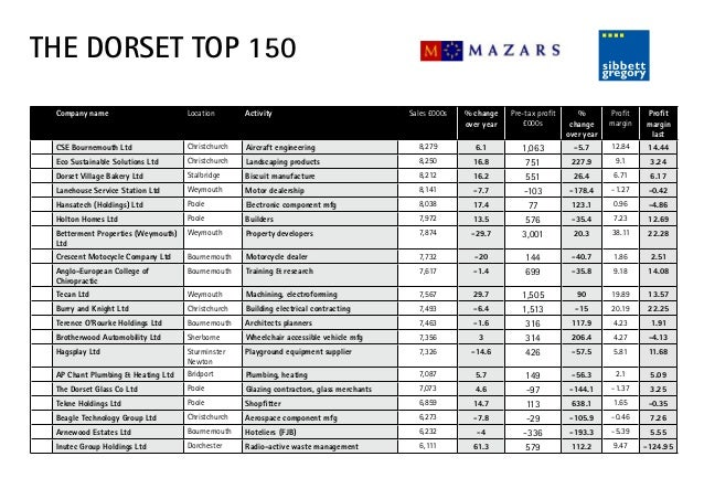 Top 150 Companies Dorset 2013