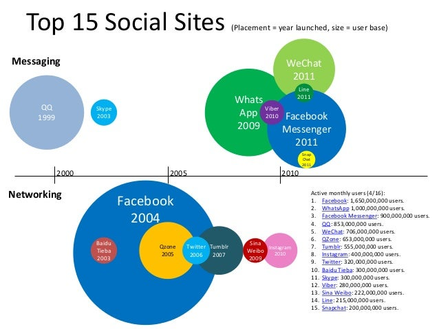 Facebook 2004 Tumblr 2007 Top 15 Social Sites (Placement = year launched, size = user base) Whats App 2009 QQ 1999 Messagi...