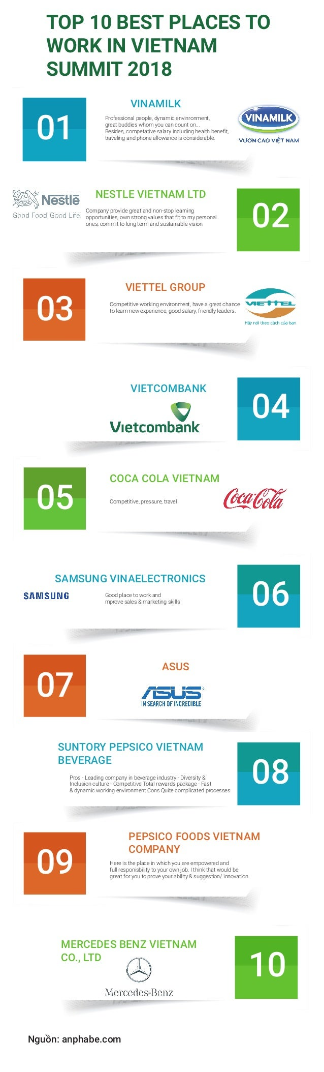 TOP 10 BEST PLACES TO WORK IN VIETNAM SUMMIT 2018 VINAMILK Professional people, dynamic envinronment, great buddies whom y...